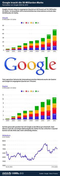 Die Grafik bildet die Umsatz- und Gewinn- sowie die Aktienkursentwicklung des Unternehmens ab. #statista #infografik