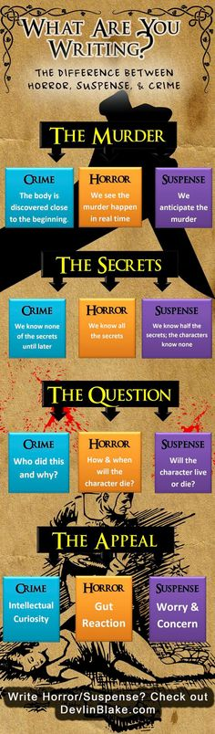What are you writing: Crime, Horror, or Suspense? Writing A Novel Tips, Writing Genres, Novel Genres, Writer Tips, Dissertation Writing, Writing Process, Fiction Writing, Writing Quotes, Writing Skills