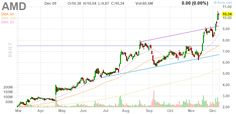 AMD Advanced Micro Devices, Inc. daily Stock Chart