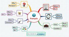 Français - Linguafranca - XMind: The Most Professional Mind Mapping Software