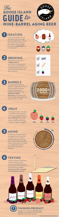 Ever wonder why some breweries age beer in wine barrels? Here at Goose Island Beer Company, barrel aging is practically all we think about. Our Five Sour Sisters; Gillian, Lolita, Halia, Madame Rose and Juliet are all aged in wine barrels with locally sourced fruit. Check out our handy infographic to learn more!