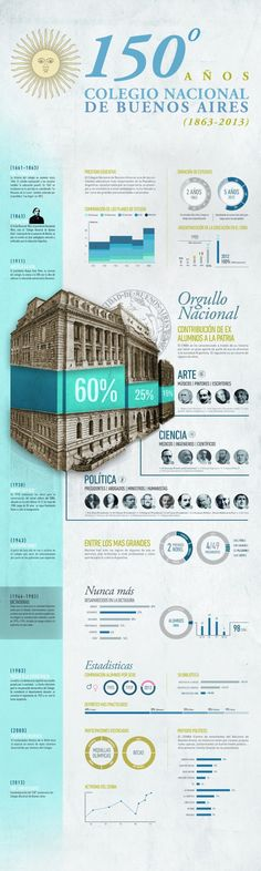 Colegio Nacional de Buenos Aires Infographic - Illustration