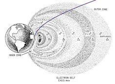 Apollo Rocketed Through the Van Allen Belts