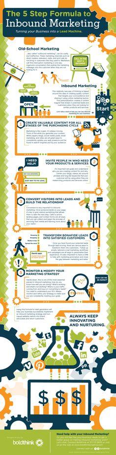 The 5 Step Formula to #InboundMarketing
