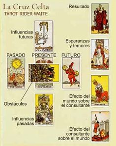 COLOR | Tarot Presencial Barcelona Tarot Waite, Le Tarot, Tarot Celta, Tarot Significado, Just Magic, Online Tarot, Tarot Meanings, Tarot Spreads, Book Of Shadows