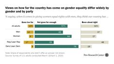 Views on how far the country has come on gender equality differ widely by gender and by party, 2020 Source: Pew Research Center Our Country, Equal Rights, Equality, Gender, Things To Come, This Or That Questions, Party, Social Equality, Parties