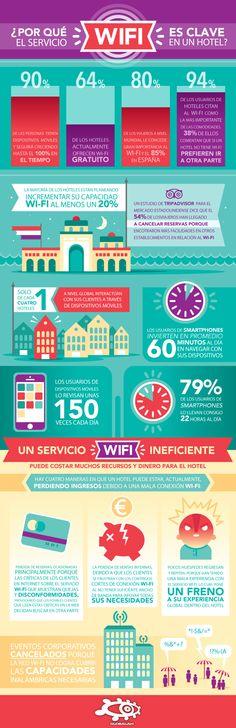 Por qué la WiFi es crítica para un Hotel #infografia #infographic #tourism