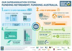 Superannuation now a key participant in Australia's economy: ISA report