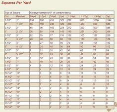 Handy chart: Squares per yard