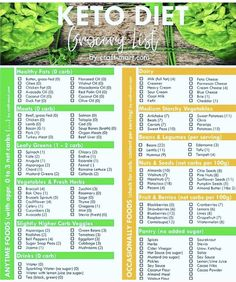 Keto Diet list with carb count! Is there anything on the list that has carbs tha… Keto-Diätliste mit Kohlenhydratzahl! Keto Diet List, Starting Keto Diet, Fruit On Keto Diet, Diet Foods, Keto Snacks, Diet Plan Menu, Keto Meal Plan, Ideas De Almuerzo Keto, Keto Fat