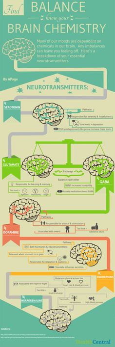 Know Your Brain Chemistry Infographic Don't love the all or nothing verbage here but it's pretty good if you already have a basic understanding