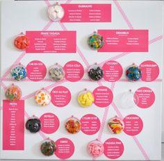 Plan de table thème bonbons! - Caro-fashion-scrap