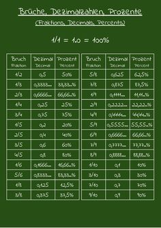 Brüche, Dezimalzahlen, Prozente (Fraktions, Decimals, Percents)