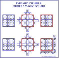 88 best codes and ciphers images on pinterest coding secret code