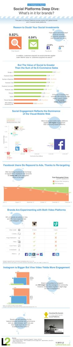 Social Platforms Deep Dive: What's In It For Brands [INFOGRAPHIC] #social#platforms