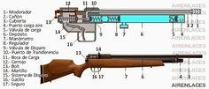 Partes de un rifle de aire PCP. Diagrama básico. #airguns