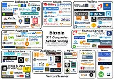 Bitcoin Startup Map