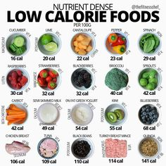・・・ Bearing in mind the traces of many additional micronutrients within this sample list of foods, this is a brief synopsis of their main vitamins and minerals alongside Calorie Dense Foods, No Calorie Snacks, Low Calorie Recipes, Diet Recipes, Low Calorie Foods List, Protein Foods List, Protein Bread, Healthy Meal Prep, Healthy Tips