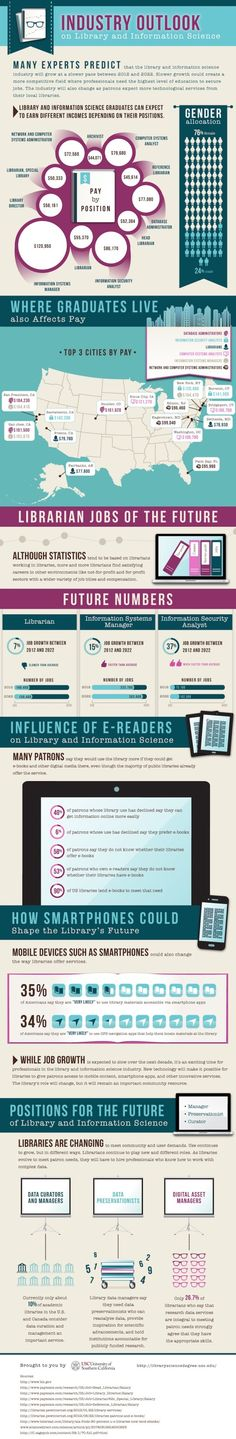 Libraries are heading for the future #infographic