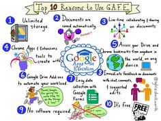 Top 10 Reasons to Use G.A.F.E. @sylviaduckworth