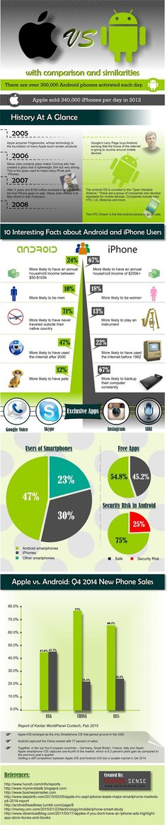 Android vs.iPhone Comparison #infographic