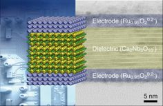 Nanosheets to enable greater energy storage in capacitors by stacking them like LEGOs #nanosheets #nanotech #energy #capacitors #nanotechnology #LEGO #science