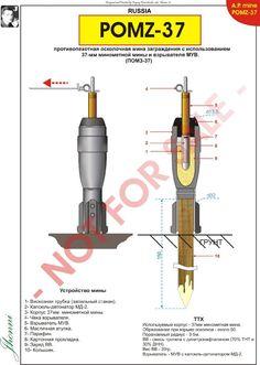 Противопехотная мины ПОМЗ устройство