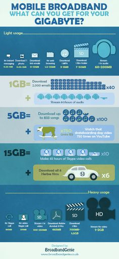 Mobile Broadband: What Can You Get For Your Gigabyte? [INFOGRAPHIC] #mobile #broadband #gigabyte