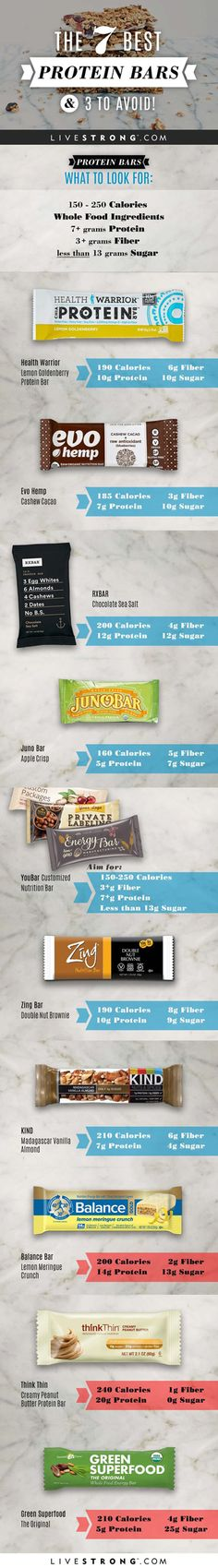 The 7 Best Protein Bars - and 3 to Avoid! http://www.livestrong.com/slideshow/1011743-7-protein-bars-3-avoid/