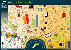 IPA Media Day 2016 Touch Points