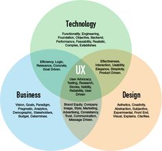 Venn diagram of Business, Technology and Design intersection in UX.