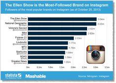6 Tips for Instagram Marketing Mastery