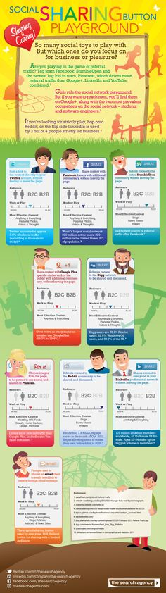 Facebook, Twitter, Google+...Which social sharing sites to use? Depends on your content and purpose--this great infographic shows you how & why! (from thesearchagents.com)