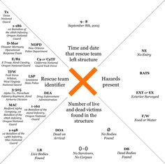 """Urban Search and Rescue Disaster Codes Decoded Homesteading - The Homestead Survival .Com """"Please Share This Pin"""" Emergency Response Team, Emergency Preparation, In Case Of Emergency, Disaster Preparedness, Survival Prepping, Survival Skills, Homestead Survival, Survival Gear, Wilderness Survival"""