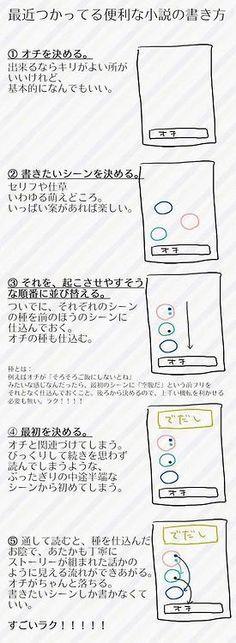 tsukamoto: 通して読むと、種を仕込んだおかげで、あたかも丁寧にストーリーが組まれた話かのように見える流れが出来上がる。オチがちゃんと落ちる。書きたいシーンしか書かなくていい。すごくラク!! (Twitter / かすりから) あ、セミナー資料作るときがこんな感じだ。重要なのは3番目で、並び替えと仕込みをしていると、ちゃんとセミナー全体の筋が通る。 実際のところ、あらかじめ起承転結を練って作る人ばかりではないだろう。オチが決まってて(あたえられた課題や結論があって)、かき集めた説明ネタをスライドにしてという、この書き方の2番目までの進め方をしている人も多いと思う。ただ、そこで3番目、4番目のステップをするか、そのまま雑然と並べたスライドで終わりにするかで、差がつくことがありそうな気がする。