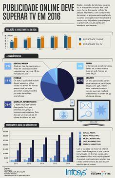 [Infográfico] Como a Mídia Online vai Superar a TV até 2016