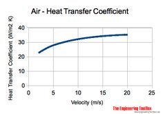 Air - heat transfer coefficient