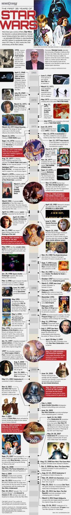 Timeline de los 35 años de Star Wars #infografia via @visually