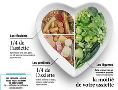 Savoir manger, ce n'est pas si compliqué ! Weigh Watchers, Health Education, Food Truck, Detox, Buffet, Healthy Lifestyle, Cabbage, Health Fitness, Lose Weight