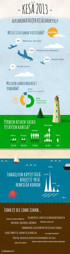 Suomen suurin matkanjärjestäjä Aurinkomatkat selvitti yhteisöpalvelu Avainklubin kautta toteutetussa kyselyssä suomalaisten lomanviettotapoja.