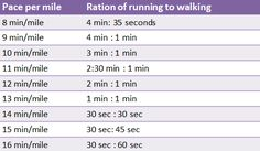 Jeff Galloway's Run Walk Run Method for Training #running #fitfluential