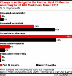 US B2B Marketers Ad Budgets: Past vs. Next 12 Months, March 2013