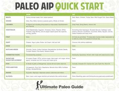 Autoimmune Protocol Paleo_AIP. Has some explanations about why certain things need to be avoided.
