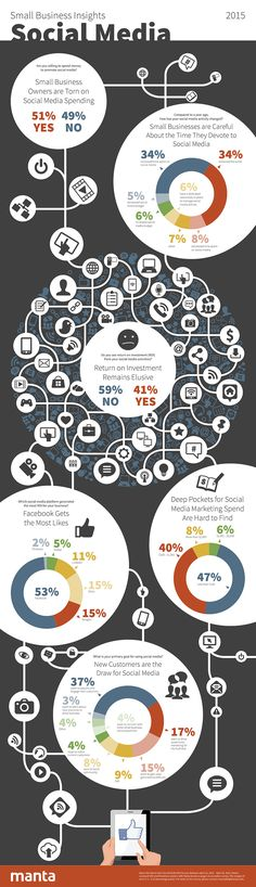 Social Media Marketing ROI - Infographic