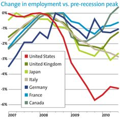 While exaggerated, employment hasn't returned compared to growth, yet productivity continues growing.