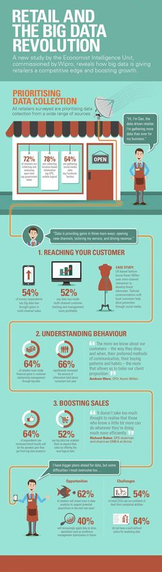 Retail and the  Big Data