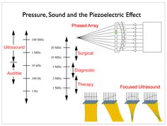 sonic spectrum HZ for hearing - Google Search