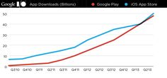 5.15.13 - Google Play 48B downloads, catching up to Apple App Store 50B downloads  via Techcrunch