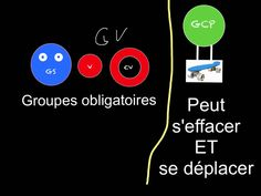 Grammaire 3D Groupes dans la phrase Techno, Film D, French Grammar, French Immersion, Writer Workshop, Base, Homeschool, Projects To Try, Presentation