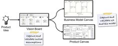 Learn how to use the Product Vision Board to capture your new product idea, and start testing your assumptions. Perfect for agile and Lean Startup teams. Modelo Canvas, Vision Board Template, Social Media Search, Design Thinking Process, Business Model Canvas, Design Theory, Business Analyst, Thing 1, Business Inspiration